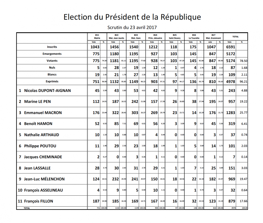 Resultats-elections-presidentielles2017-T1
